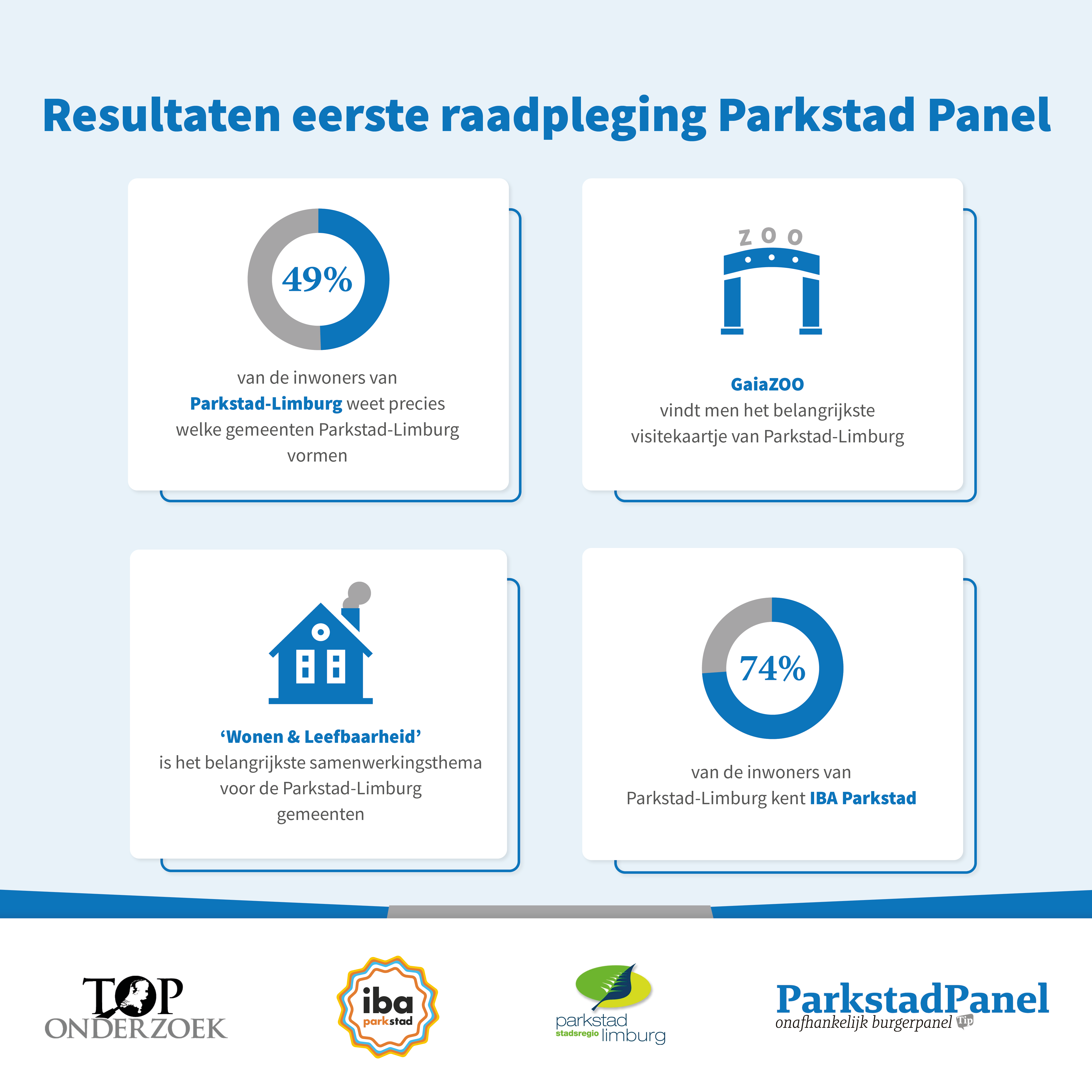Raadpleging via het Parkstad Panel – resultaten eerste burgerraadpleging