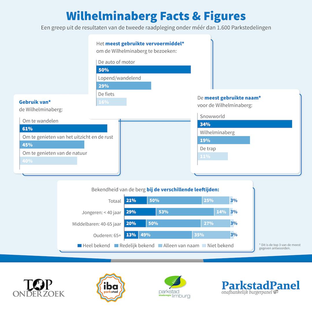 Meer dan helft van de Parkstedelingen geeft aan de Wilhelminaberg te zien als visitekaartje voor Parkstad-Limburg